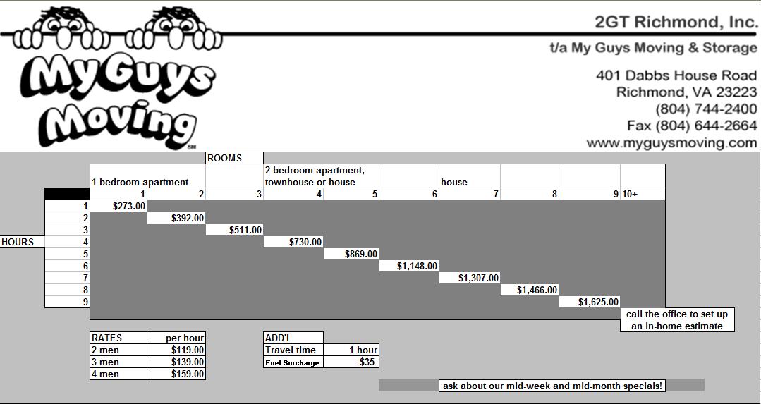 estimate request chart local